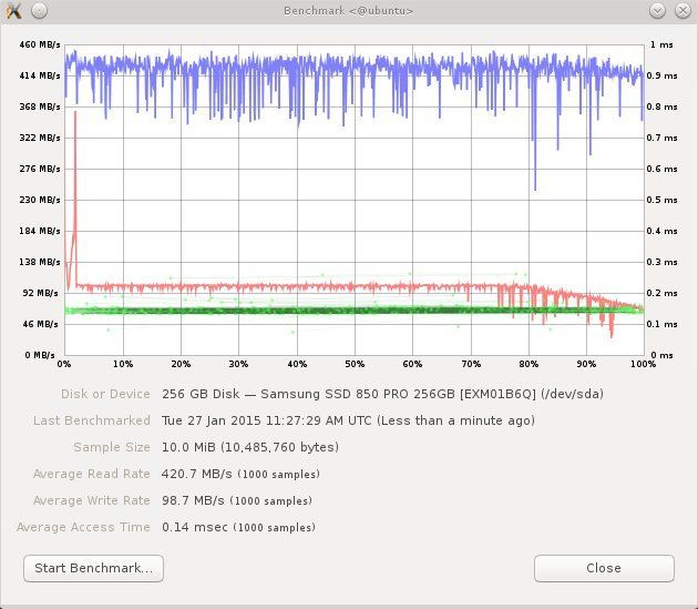 Samsung SSD 850 PRO READ/WRITE benchmark - 1000 Samples - 10MB Sample Size