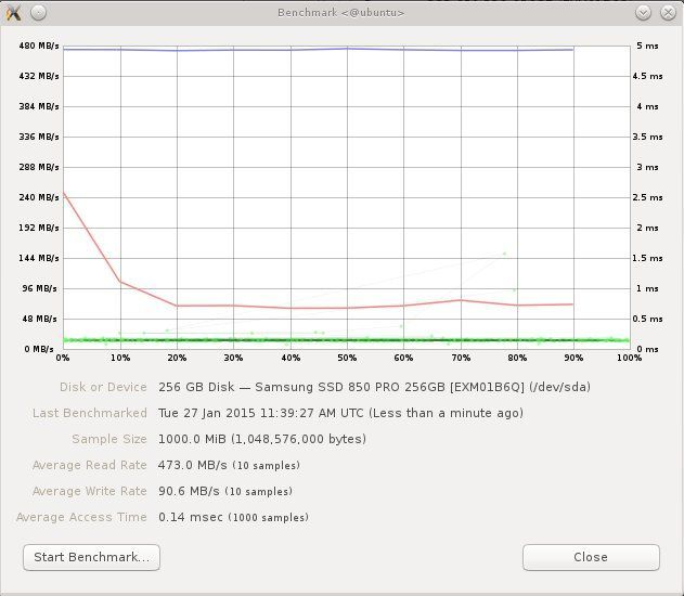 Samsung SSD 850 PRO READ/WRITE benchmark - 10 Samples - 1000MB Sample Size